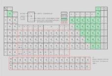 元素周期表矢量素材