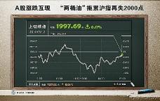 A股涨跌图表图片