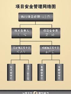项目安全管理网络图图片