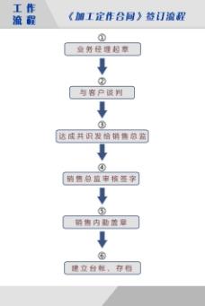 工作流程图